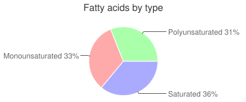Cake, with added fiber, low-fat, with icing or filling, not chocolate, snack cakes, fatty acids by type