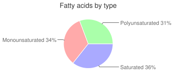 Refried beans, reduced sodium, traditional, canned, fatty acids by type