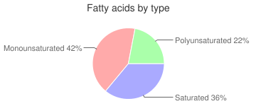 Egg, poached, cooked, whole, fatty acids by type