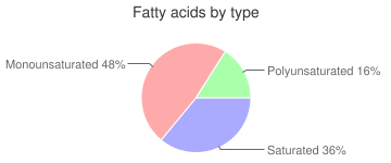 Egg, glucose reduced, stabilized, dried, whole, fatty acids by type