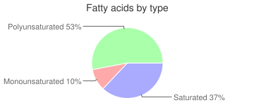 Tomato juice, with salt added, canned, fatty acids by type
