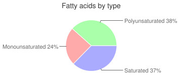 Mollusks, raw, mixed species, clam, fatty acids by type