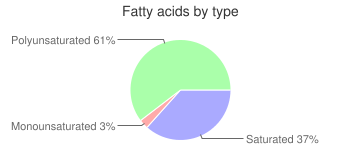 Leavening agents, low-sodium, baking powder, fatty acids by type