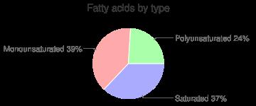 Ostrich, raw, round, fatty acids by type