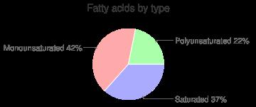 Date, fatty acids by type