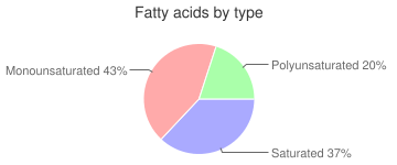 Shortening industrial, lard and vegetable oil, fatty acids by type