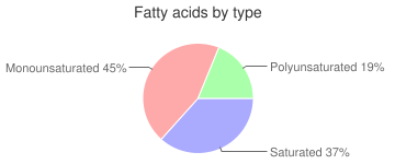 Reese's Peanut Butter Cup, fatty acids by type