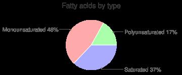 Egg, raw, fresh, whole, turkey, fatty acids by type