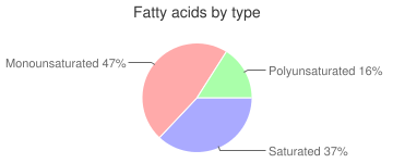 Egg, hard-boiled, cooked, whole, fatty acids by type