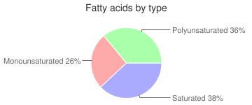 Blue or roquefort cheese dressing, light, fatty acids by type
