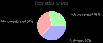 Papayas, raw, fatty acids by type