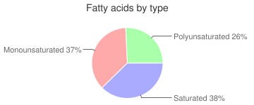 Chicken, raw, all classes, gizzard, fatty acids by type