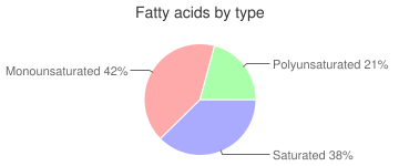 Egg, dried, whole, fatty acids by type