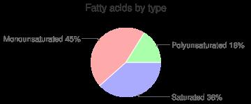 Egg custards, dry mix, fatty acids by type