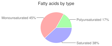 Cake, sponge, creme-filled, snack cakes, fatty acids by type