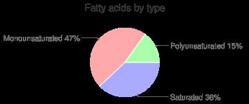 Pork, raw, separable lean only, bone-in, center loin (chops), loin, fresh, fatty acids by type