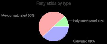 Snacks, plain, pork skins, fatty acids by type