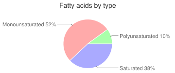 Oscar Mayer, Salami (hard), fatty acids by type