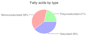Beef, raw, pancreas, variety meats and by-products, fatty acids by type