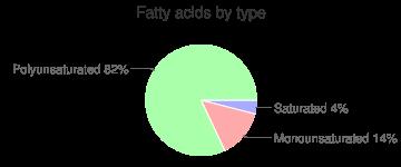 Raspberries, raw, fatty acids by type