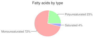 Spices, anise seed, fatty acids by type