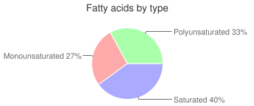 Cereal, crispy rice, fatty acids by type