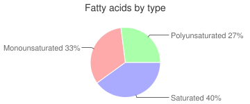 Beef, raw, brain, variety meats and by-products, fatty acids by type