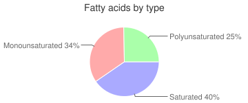 Fish, raw, tilapia, fatty acids by type