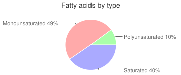 Crackers, low sodium, cheese, fatty acids by type