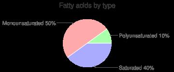 Liver sausage, pork, liverwurst, fatty acids by type