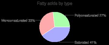 Italian dressing, fat free, fatty acids by type