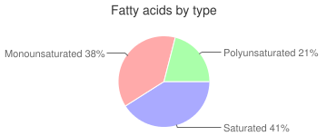 Bread, and eggs, 80% margarine, prepared with 2% milk, dry mix, cornbread, fatty acids by type
