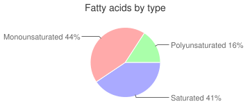 Egg, glucose reduced, stabilized, dried, white, fatty acids by type