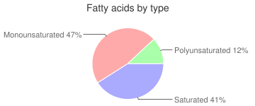 Animal fat, bacon grease, fatty acids by type