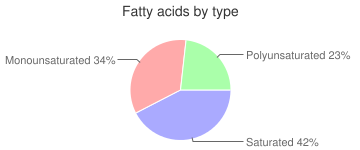 Cookies, reduced fat, oatmeal, fatty acids by type
