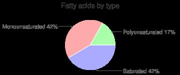 Vanilla extract, fatty acids by type