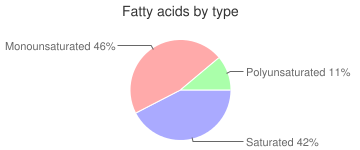 Shortening, lard and vegetable oil, household, fatty acids by type