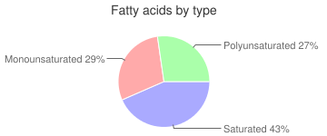 Beef, raw, kidneys, variety meats and by-products, fatty acids by type