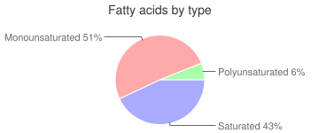 Beef, raw, tripe, variety meats and by-products, fatty acids by type
