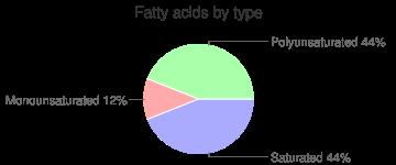 Broccoli, raw, fatty acids by type