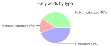 Spices, ground, cloves, fatty acids by type