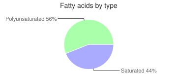 Asparagus, raw, fatty acids by type