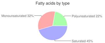 Game meat, raw, deer, fatty acids by type