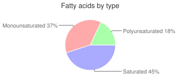 Beef, raw, heart, variety meats and by-products, fatty acids by type