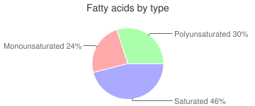 Lamb, raw, heart, imported, New Zealand, fatty acids by type