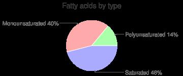 Snacks, plain, bagel chips, fatty acids by type
