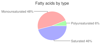 Beef, raw, tongue, variety meats and by-products, fatty acids by type