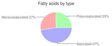 Veal, braised, cooked, liver, variety meats and by-products, fatty acids by type