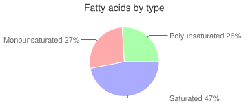 Veal, pan-fried, cooked, liver, variety meats and by-products, fatty acids by type