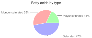 Beef, raw, lungs, variety meats and by-products, fatty acids by type